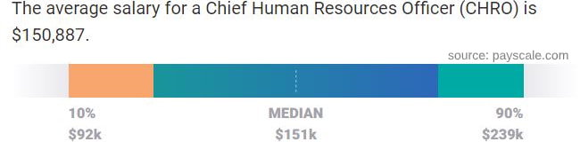 CHRO salary
