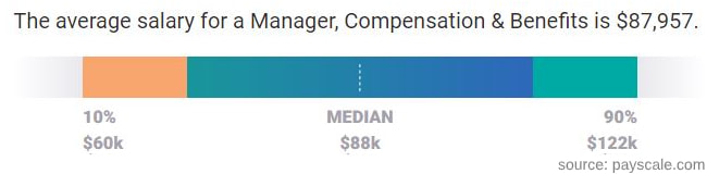 Compensation and benefits manager salary
