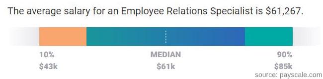 Employee relations specialist salary