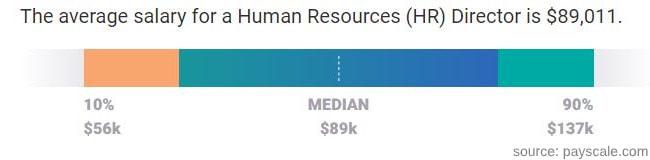 HR director salary
