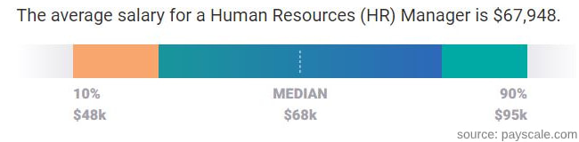 HR manager salary