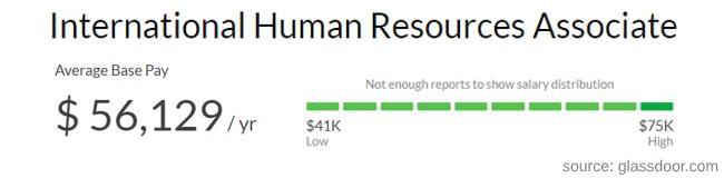 International HR associate salary