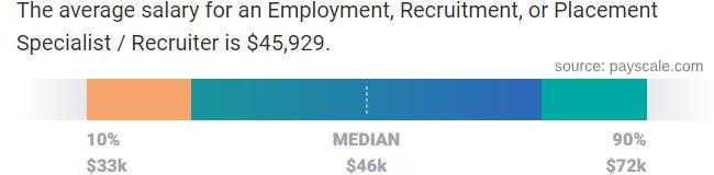 Recruiter salary